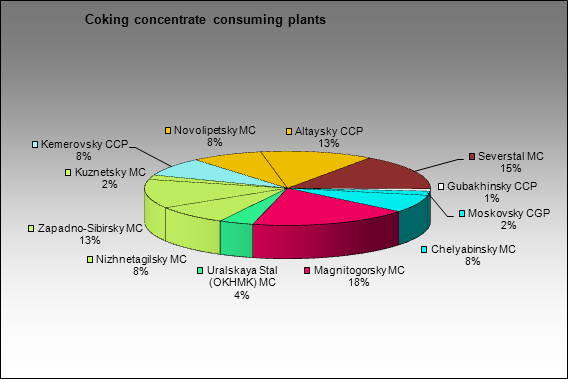 Dispatch and consumption - Coking concentrate consuming plants