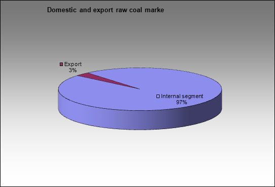 Raw coal market - Corporate and commercial segments of raw coal market