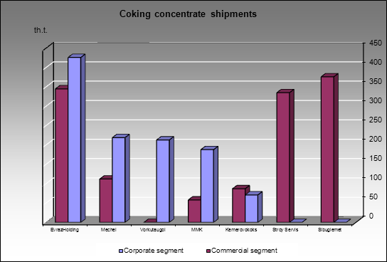 Coking concentrate market - Coking concentrate shipments