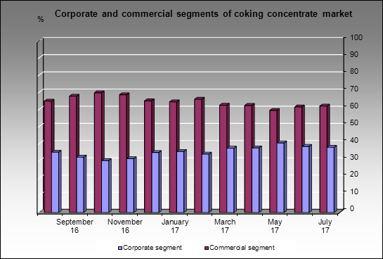 Coking concentrate market - Internal and external segments of coking concentrate market