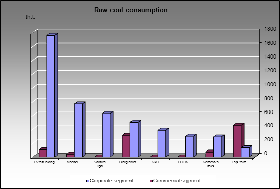 Raw coal market - Raw coal consumption