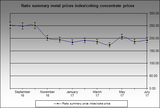 Prices - Ratio summary metal prices index/coking concentrate prices